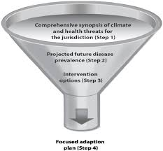 ijerph free full text building resilience against climate