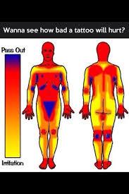 tattoo pain level chart female wondering how much the next tattoo will hurt bored art