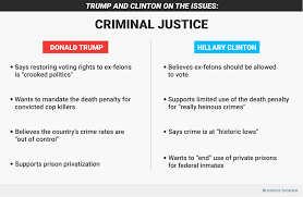 quotes about death camps trump and clinton on issues mass incarceration and criminal