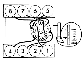 firing order on a 360 ford truck enthusiasts forums