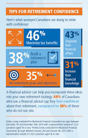 Financial Representative Retirement Confidence Boosters Mackenzie Investments