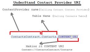 android uri content provider basic
