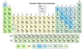 Periodic Table Periods And Groups Periodic Properties Sign Of Truth