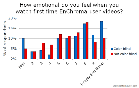 Colour Blind Percentage Color Vision And The Efficacy Of Enchroma Glasses U2013 Blake Porter