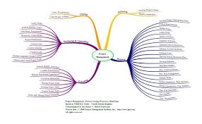 pmi guide pmbok modalisa technology