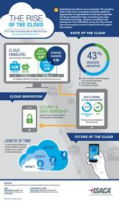 1464 best cloud computing images on pinterest cloud computing