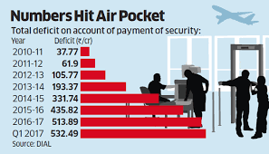 Help Paying Light Bill Airport Security Delhi Airport Asks Centre For Assistance In