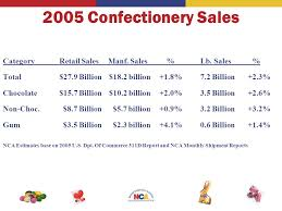confectionery industry ppt download