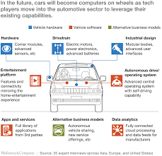 how the convergence of automotive and tech will create a new