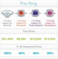 wedding ring costs what s the average cost of an engagement ring