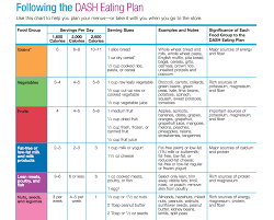 dash diet food list phase 1 28 images dash diet phase 1 the