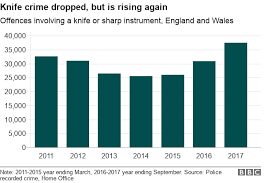 nine charts on the rise of knife crime in and wales news