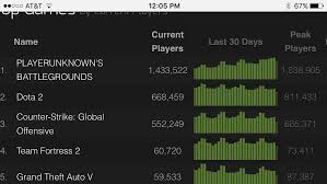 pubg steam pubg looks like it ll be the first steam game to surpass the two
