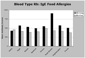 is the blood type diet right for rh negatives rhesus negative