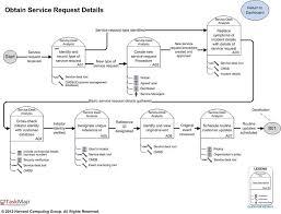 Service Desk Management Process Itil Incident Management And Resolution Best Practice Maps Overview