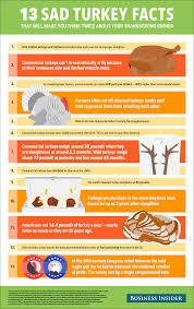 thanksgiving thanksgiving facts happy wishes for everyone