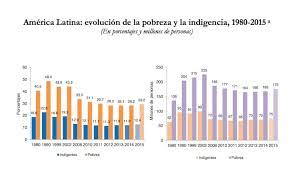 cuanto es salario minimo en mexico2016 en méxico el problema de la pobreza es estructural cepal pide