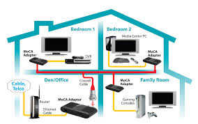 moca network tcp ip over existing coax cable coexisting with