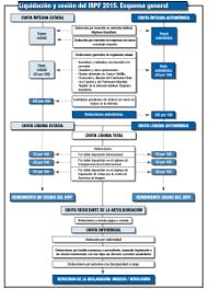 gastos deducibles de venta de vivienda 2015 en el irpf deducciones que podemos aplicar en el irpf 2015 declaracion de la