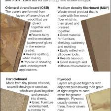 is mdf better than solid wood which to use fiberboard particleboard or oriented strand