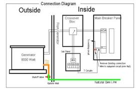 whole house surge protector wiring diagram the best wiring