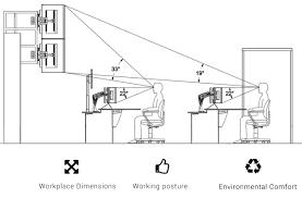 ergonomic analysis for work environments saifor