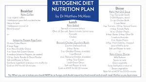 the ketogenic diet made easy ask dr matthew