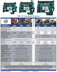 volvo truck maintenance intervals wheeling truck center