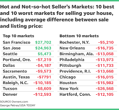 top 10 real estate markets 2017 real estate markets here are top metro areas to buy and sell homes