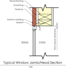 window framing analysis of window installation shim space tolerances journal of