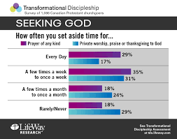 thanksgiving worship set survey spiritual maturity comes through intentionality