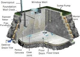 water well in basement droughts don u0027t fix basement water problems ameri dry