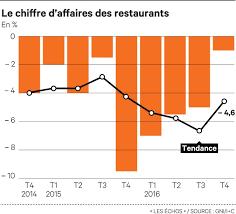 bureau placement restauration la restauration française cherche un nouveau souffle