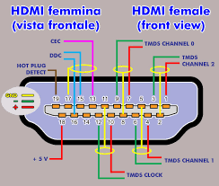 wiring diagram hdmi pinout diagram connector wiring hdmi pinout