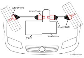 is cv cv joint how it works symptoms problems