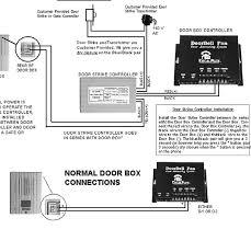doorbell fon door phone controller only smarthomeusa com
