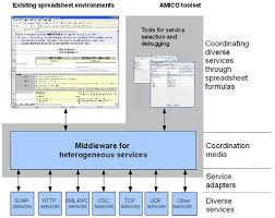 Features Of Spreadsheets End User Service Computing Spreadsheets As A Service Composition Tool