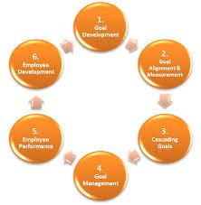 linking cascading goals to employee performance management