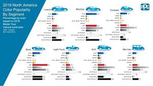 most popular colors for 2017 these are the most popular car colors and what s next