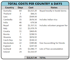 how much does it cost to travel the world images How much does it cost to travel the world for a year less than png