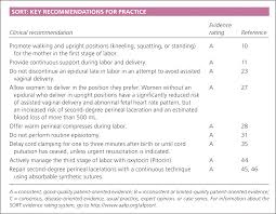 Labor And Delivery Nurse Description Management Of Spontaneous Vaginal Delivery American Family Physician