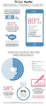 millennial couples finance weddings with credit card survey ny