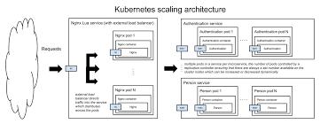 tutorial docker nginx docker authentication authorisation kubernetes md at master