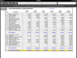 Bi Weekly Budget Spreadsheet by Moore County U0027s The Pilot Oughta Know Trash