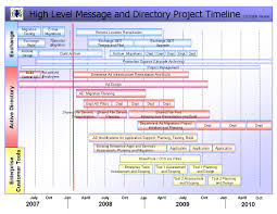 Project Management Spreadsheets A Project Management Timeline Timelines Pm Pinterest