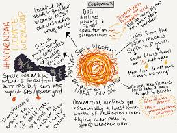 sketchnoting in an earth science classroom