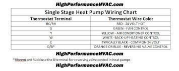 i have a carrier heat pump system about two weeks ago outside