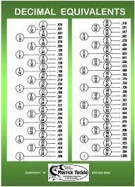 12 Best Images Of Decimal Chart Printable Fraction To Decimal
