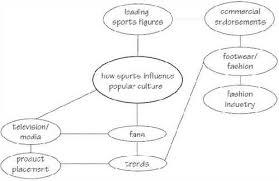proposal essay topics list Extended Essay Topics Examples General Essay Writing Tips Resume Concept Essay Topics Extended Ideas Within Exciting