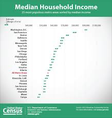 bureau of the census acs state local income poverty health insurance statistics